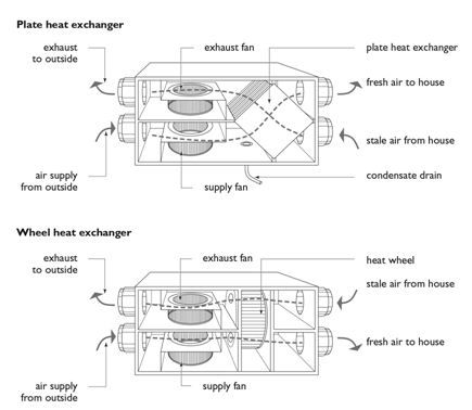 Good this Common types of heat recovery ventilators diagram contains Plate heat exchanger exhaust to outside exhaust to fan plate heat exchanger