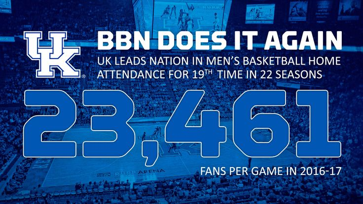 College basketball's proudest, most passionate fan base flexed its muscles in 2016-17, leading the country in average home attendance once again. UK led all schools in the NCAA with an average of 23,461 fans per home game, according to national attendance figures released by the NCAA on Tuesday. It's the 19th time in the last 22 seasons Kentucky has led the country in average home attendance. Since Rupp Arena opened for the 1976-77 season, UK has ranked either first or second...