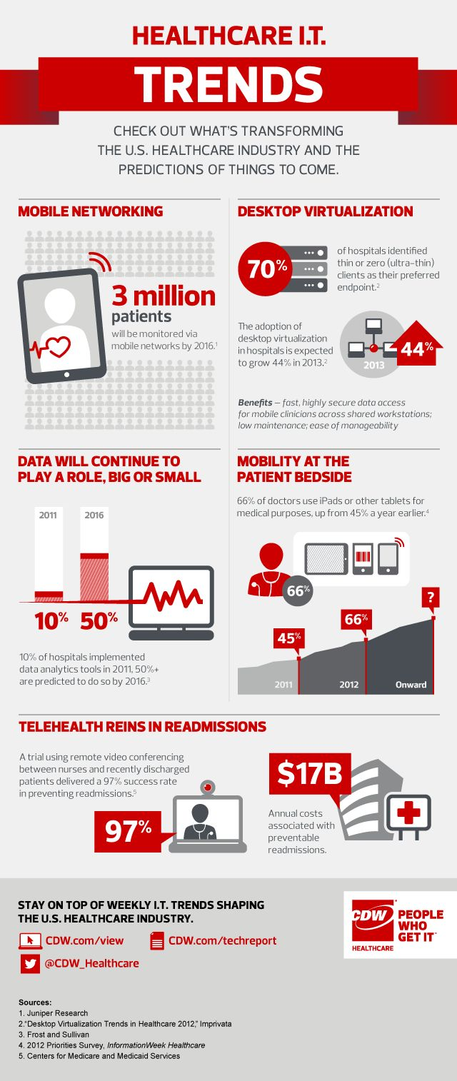 Healthcare IT Trends infographic CDW Healthcare