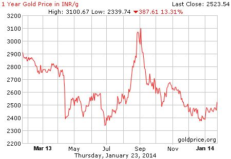 Live Gold Rate in India (INR/gram) - Historical Gold Price Chart