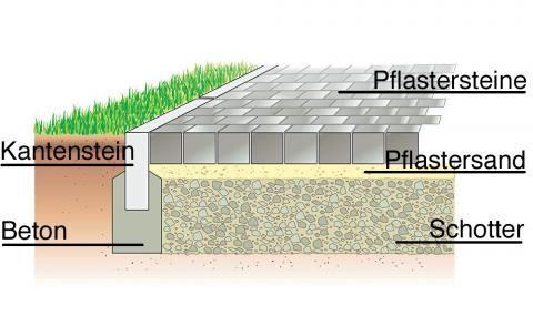 die besten 25 steinplatten terrasse ideen auf pinterest steinplatten wie man pflastersteine. Black Bedroom Furniture Sets. Home Design Ideas
