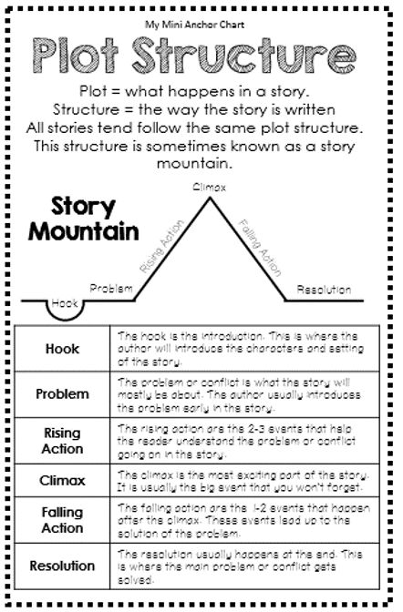 Plot Structure Anchor Chart - Mini Anchor Charts are a great addition to your interactive reading journal