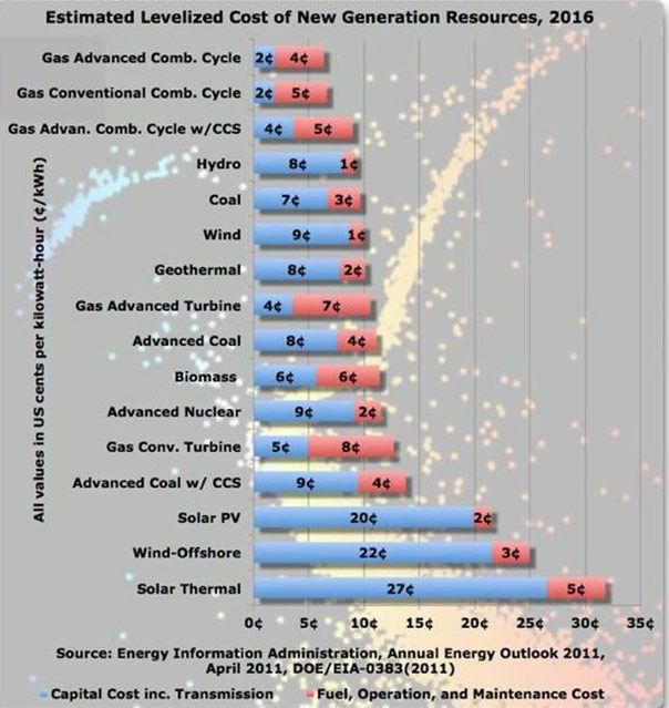 best alternative energy sources ideas renewable 5 alternative energy sources that are cheaper than solar dailyfinance