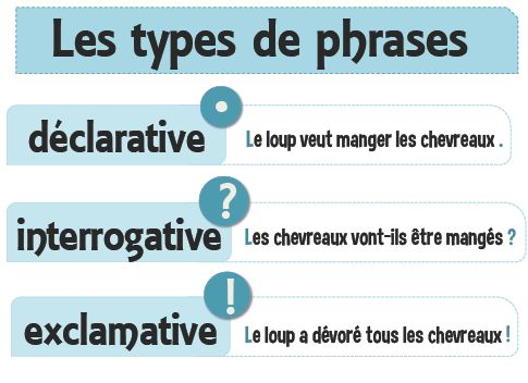 Les types de phrases