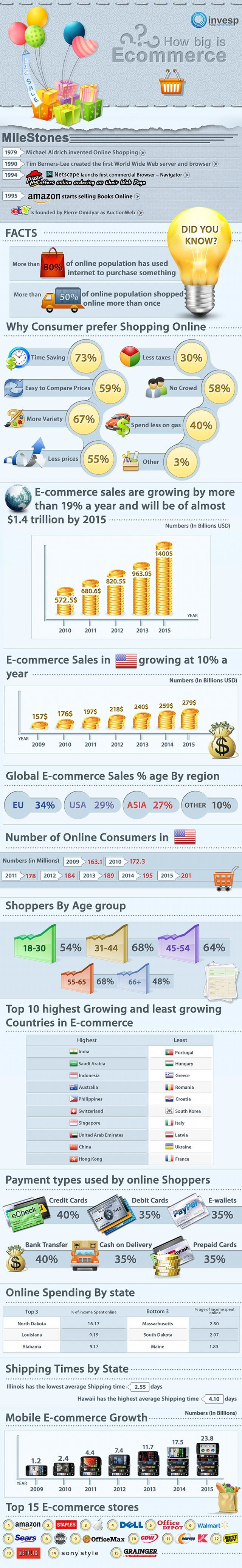 How big is eCommerce actually? #Infographic