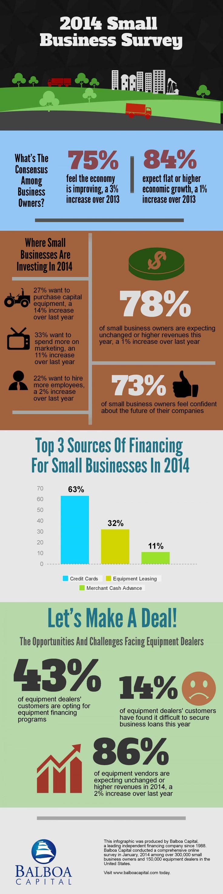 12 best Business Loans images on Pinterest | Business, Cash ...