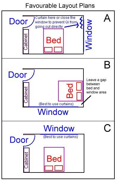 25+ Best Ideas about Bed Placement on Pinterest  Rug  ~ 032130_Dorm Room Feng Shui Ideas