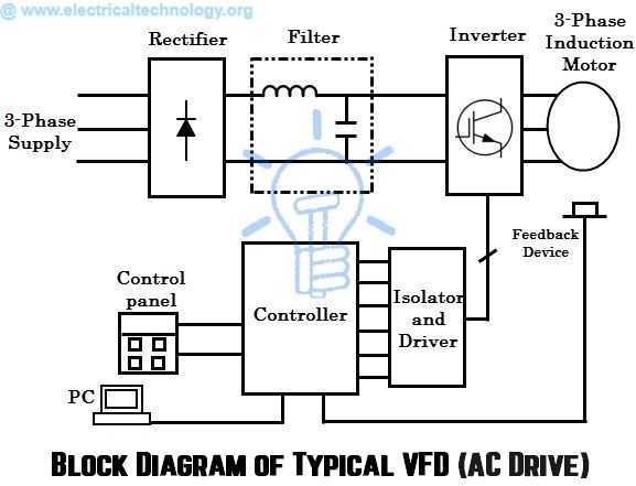 What are Electrical Drives, AC Drives, DC Drives & VFD? | My ... Vfd Panel Wiring Diagram on