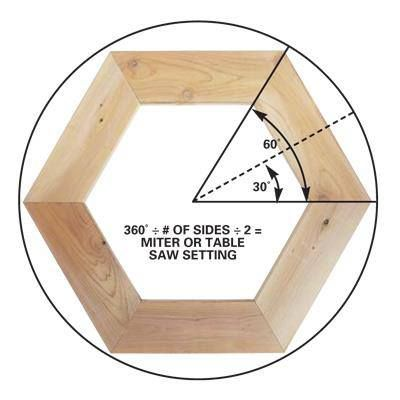 DIY Tip of the Day: Want to build a multisided project? Figuring out the angles is easy. Just