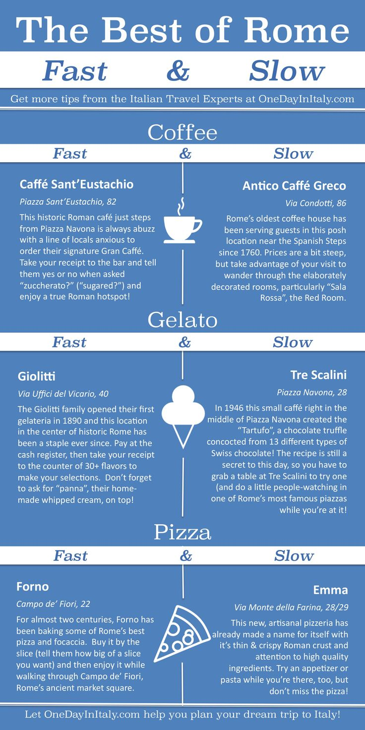 """Headed to Rome? Everyone knows you have to try (at least!) three things when in Italy: Coffee, Gelato & Pizza (not necessarily in that order). Sometimes all you can fit in between the Colosseum and the Vatican Museums is a quick bite, though. Here's a quick recommendation chart for Rome's best, """"Fast"""" & """"Slow"""" from OneDayInItaly.com - Enjoy!"""