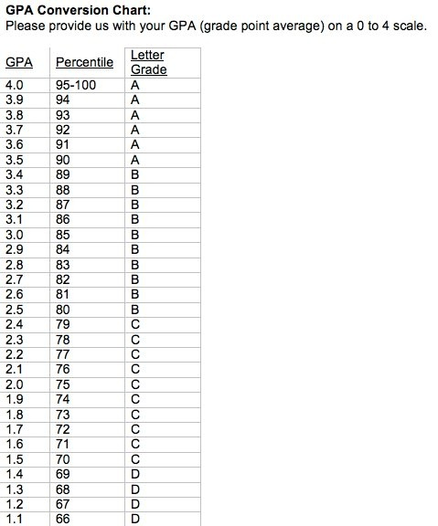 Gpa Chart Image Gallery  Hcpr