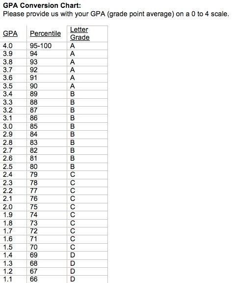 gpa chart