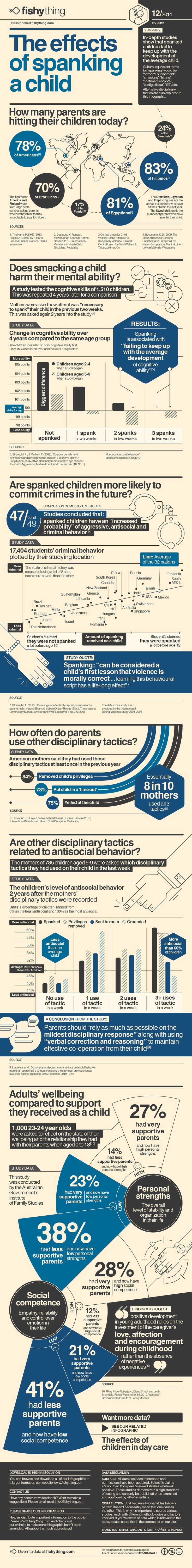 Infographic - The Effects of Spanking a Child