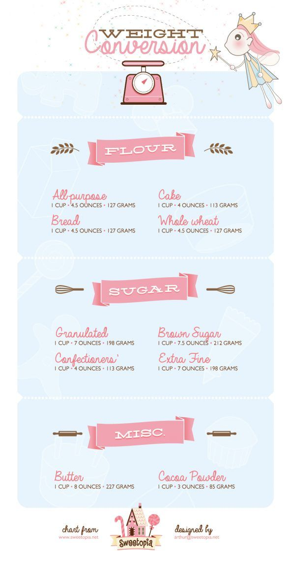 Baking Conversions | Sweetopia