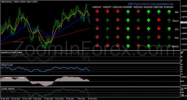 Zcom Forex Daily Trend.mq4