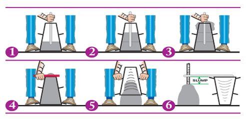 Concrete Slump Test Procedure