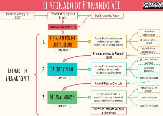 Esquemas y mapas conceptuales de Historia: El reinado de Fernando VII