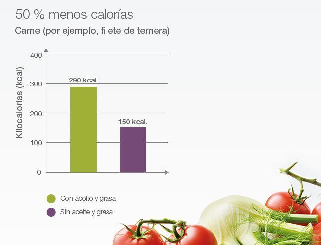 Cocinar la carne sin añadir aceite supone consumir varias calorías menos al día (comiendo la misma cantidad).