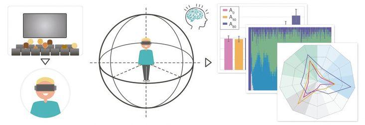 スペインのサラゴサ大学と、米スタンフォード大学の研究者らは、VRムービーにおける視聴者の行動と知覚される連続性の体系的な分析を提示し、VRコンテンツ制作のガイドラインとして役立つことを目指した論文を発表しました(PDF)。