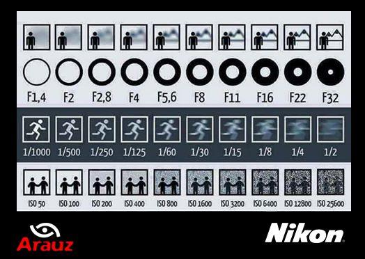 Profundidad de Campo, Apertura, Velocidad e ISO.Yo y mi #Nikon #ArauzDigital