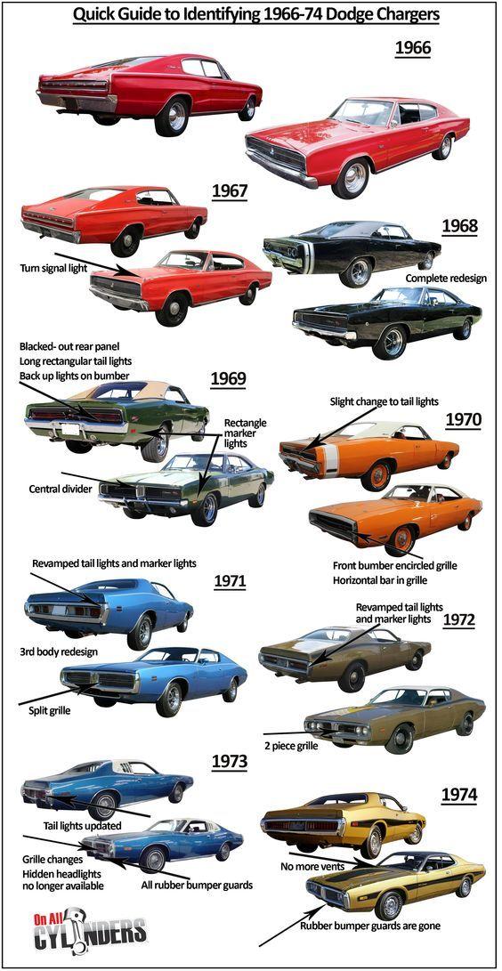 Design Progression of Dodge Charger
