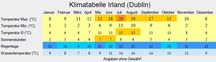 Klimatabelle Irland