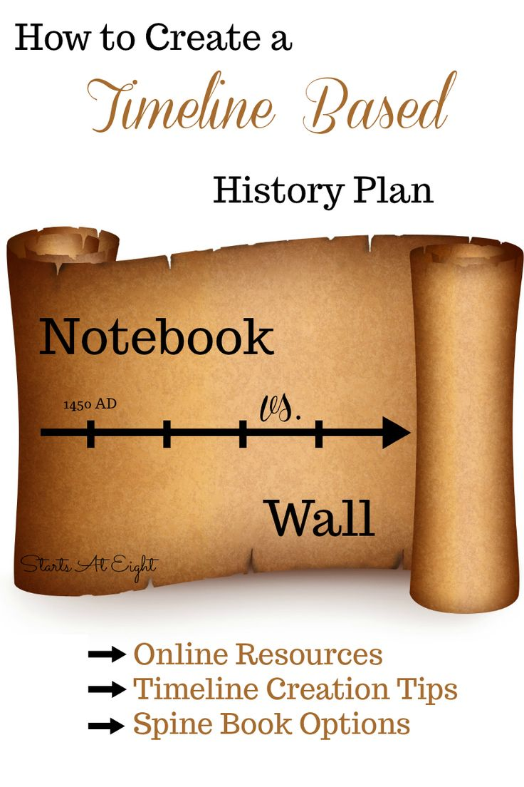 best 25 create a timeline ideas on pinterest work flow