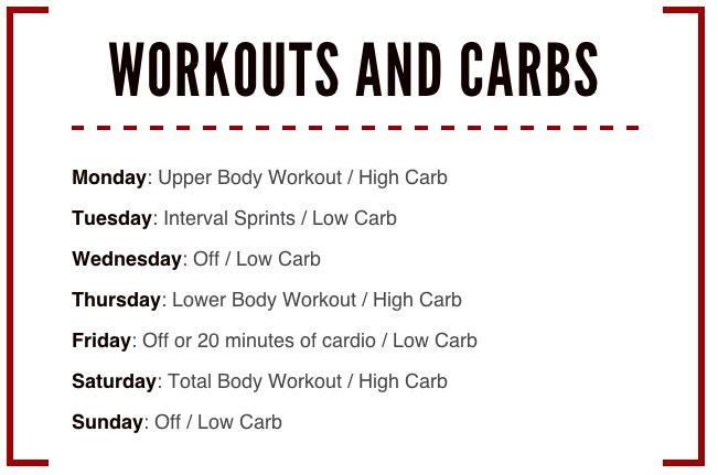 Carb cycling schedule from Precision Nutrition.