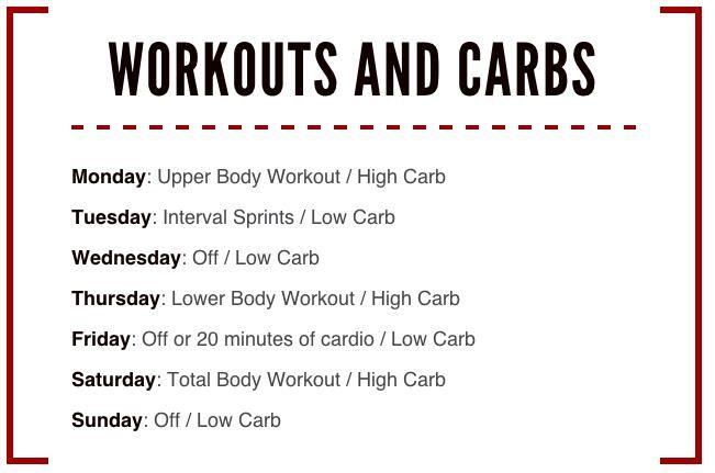 手机壳定制clothing clearance sale Carb cycling schedule from Precision Nutrition