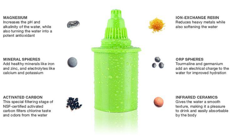 Alkaline water pitcher that gives you the same health benefits as water ionizers and lets you keep your water cold in the refrigerator.