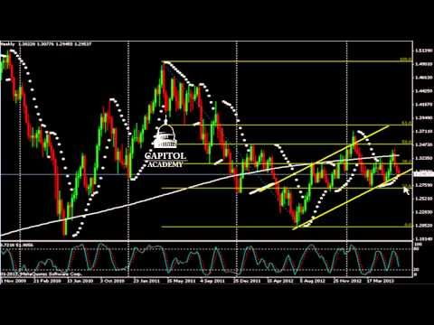 FX levels to watch – EUR/USD, GBP/USD, AUD/USD | IG SG | 2016-09 ...