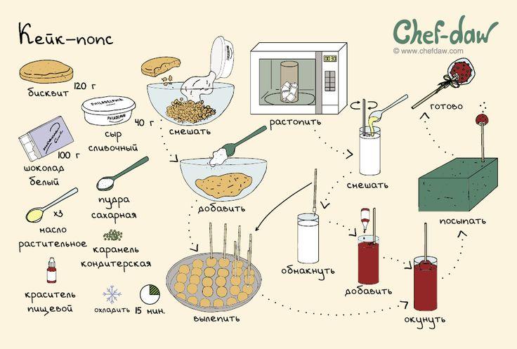 Кейк-попс - chefdaw