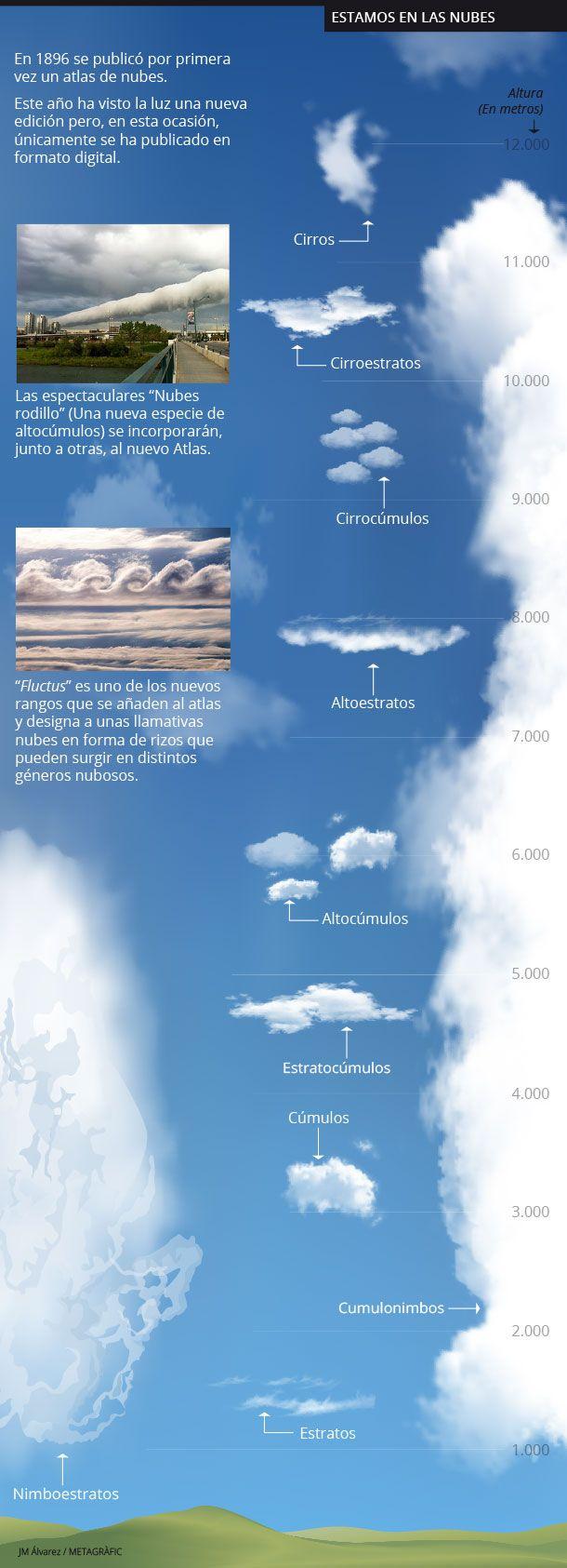 Habemus novum nubes (Tenemos nuevas nubes)   Conec