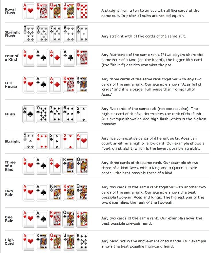 11 best Top Poker hand rankings images on Pinterest Poker, The - sample holdem odds chart template