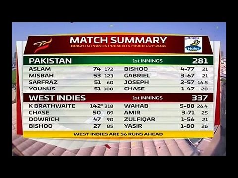 58 Runs from just 18 Balls  * fastest fifty in t20 cricket match !