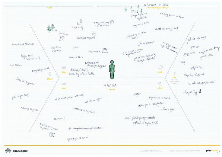 Mapa empatii persony Magdy - bezrobotnej matki dwojga dzieci.