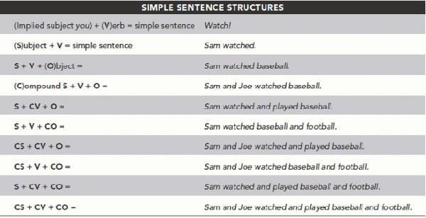 sentence structure examples - Google Search | Creative Writing ...