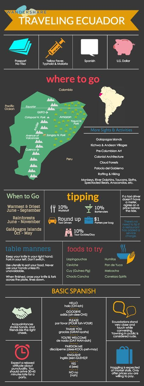 Ecuador Travel Cheat Sheet; Sign up at http://www.wandershare.com for high-res images. https://foursquare.com/v/galapagos-islands/52f9beca498ece868caea08b
