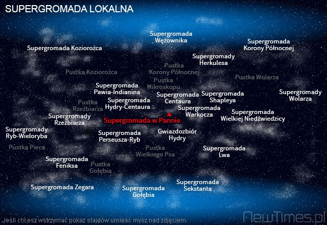 Local SuperCluster in Universe.