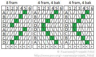 Brikkeveving. Tips for nybegynnere. Denne nettsiden har mønster til Brikkeveving også. Bilde: Effekt ved å snu retningen på kortene når de er tredd med maskeeffekt eller snoddeffekt.