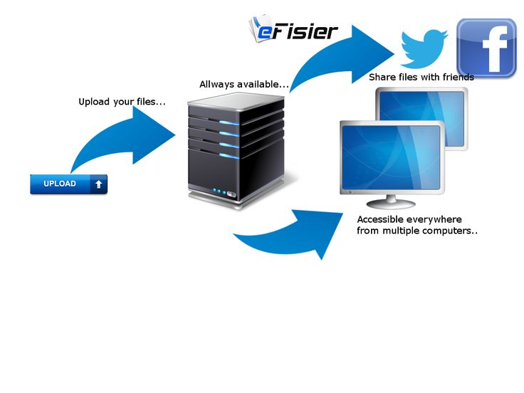 Upload your files and share with friends ! #upload #free #efisier #download #share #social www.efisier.eu