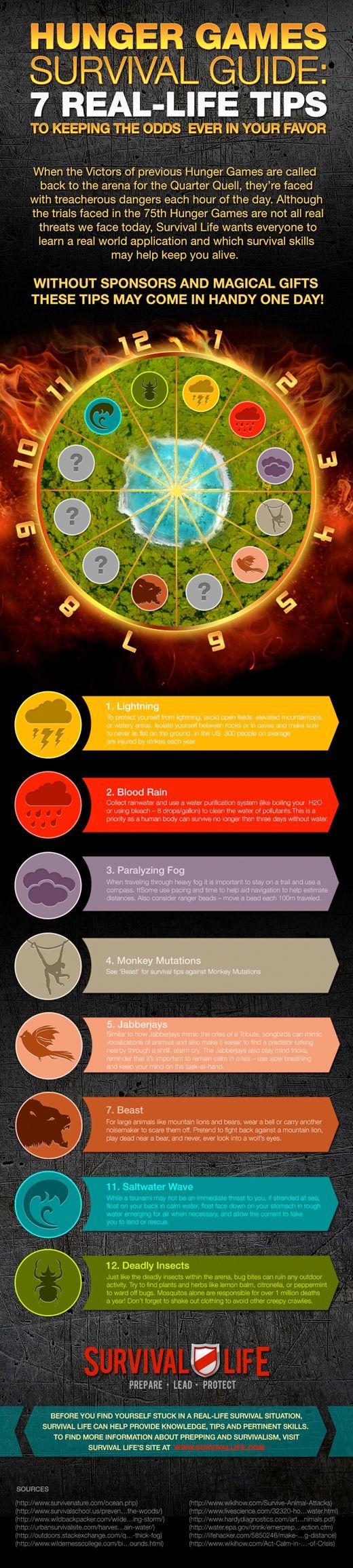 Hunger Games Survival Guide @eliza Wells