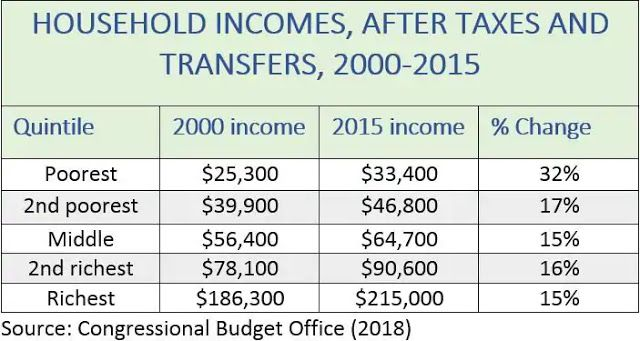 The Myth Of Stagnate Incomes Income Budgeting Myths