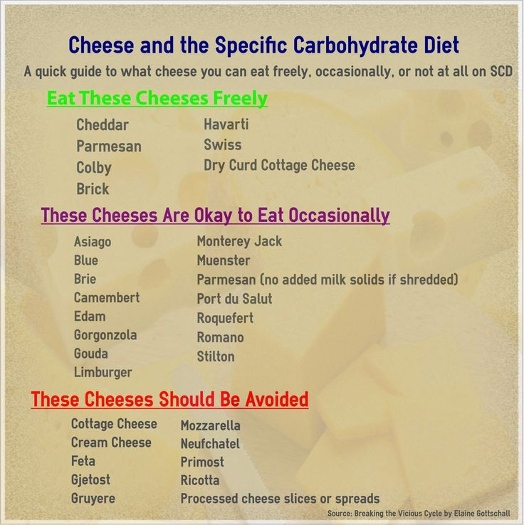 What Is the Specific Carbohydrate Diet?