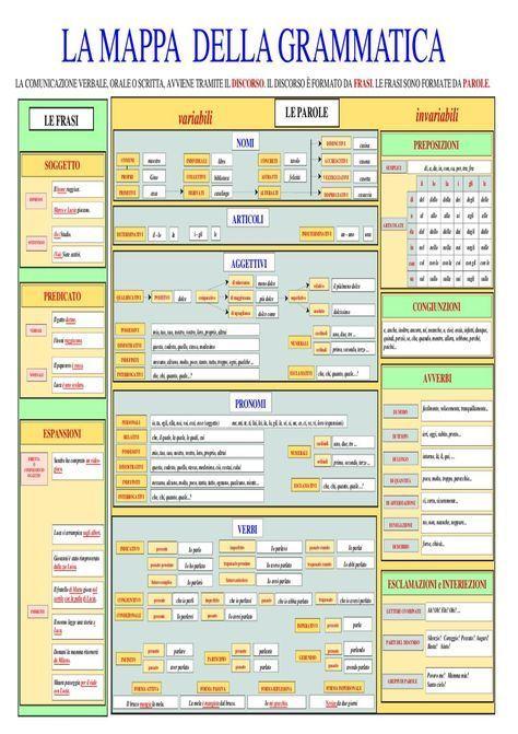 Una mappa concettuale riassuntiva della grammatica italiana. Ideale per insegnanti con alunni stranieri e non.