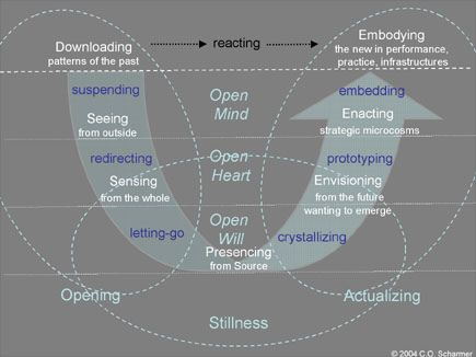 Otto Scharmer, and the compelling Theory U diagram.  Letting Go similarities to Wm. Bridges' Endings.   More at: http://www.presencing.com/: Meta Systems, Change Fast Learning, Leadership, Scharmer Theory, Photo, Coaching, Compelling Theory