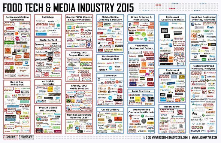 Food Tech & Media Industry  - Rosenheim Advisors and LEÓN, MAYER & Co. by Brita Rosenheim via slideshare