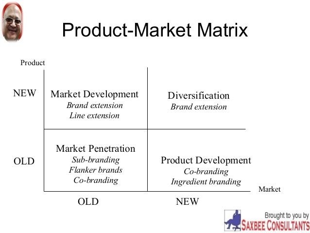 Product-Market Matrix Business \ Marketing Analysis Tools - product strategy