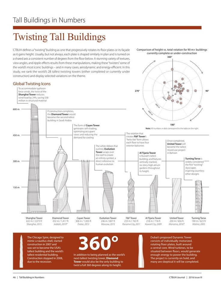 These are the World's Tallest Twisting Skyscrapers,Courtesy of CTBUH
