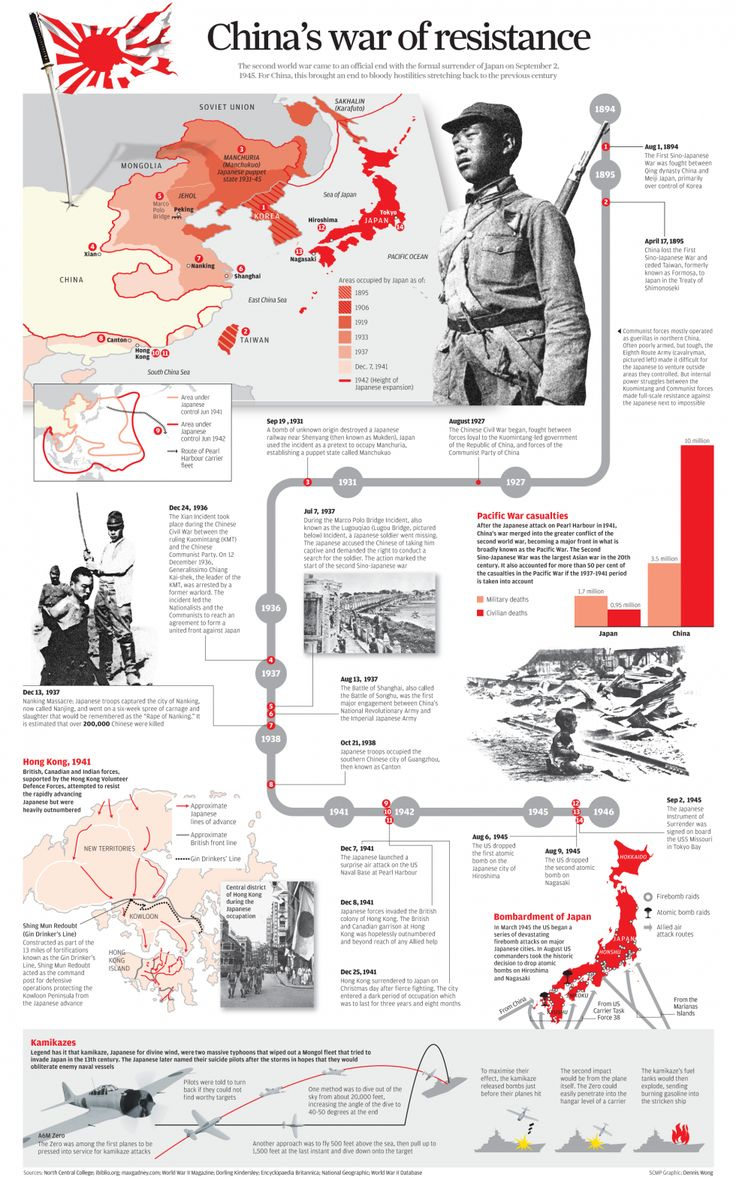 China's war of resistance